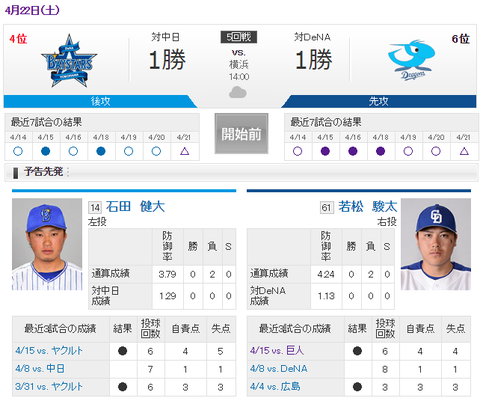 【実況・雑談用】 4/22 中日 vs DeNA(横浜)14:00開始
