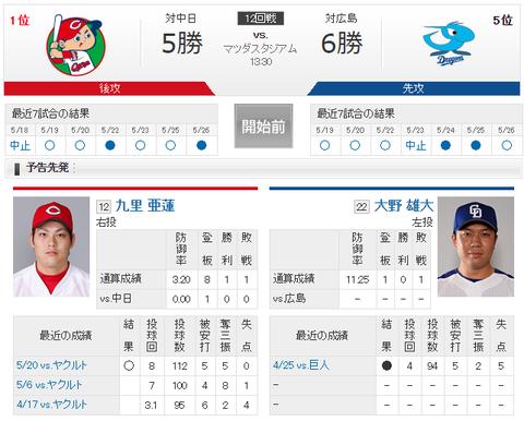 【実況・雑談】 5/27 中日 vs 広島(マツダスタジアム)13:30開始