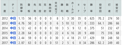 田島慎二 7.22