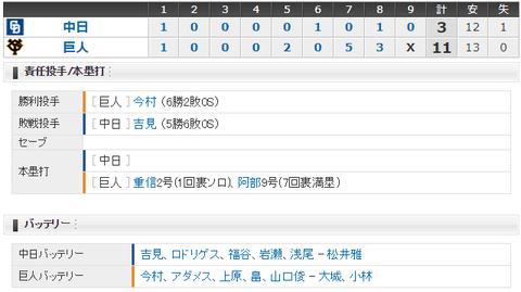 【試合結果】 9/16 中日 3-11 巨人 僅差のゲームも7回一挙5失点で大敗・・・・