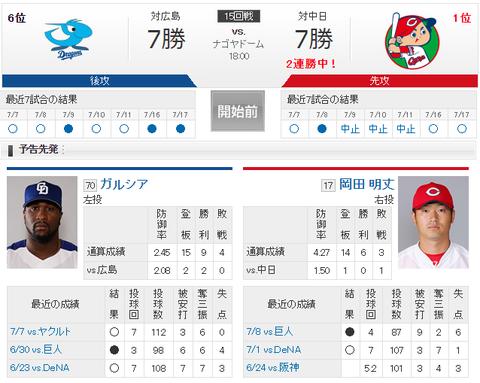 【実況・雑談】 7/18 中日 vs 広島(ナゴヤドーム)18:00開始