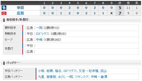 【試合結果】 8/8 中日 5-7 広島 中継ぎ陣踏ん張れず4連敗・・