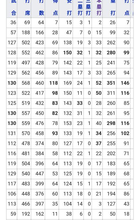 落合博満がシーズン40本塁打以上を記録した回数www