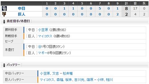 【試合結果】 6/24 中日 8-2 巨人 小笠原2勝目!打線繋がり8得点で4連勝!!