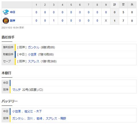 【試合結果】 10/3 中日 0-1 阪神  小笠原7回1失点好投も打線が見殺し 3連敗