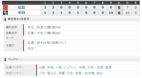 【試合結果】 8/10 中日 6-5 広島 大島サヨナラヒットで3連勝!!!