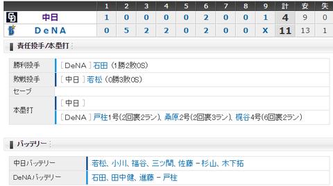 【試合結果】 4/22 中日 4-11 DeNA 若松7失点KOで大敗