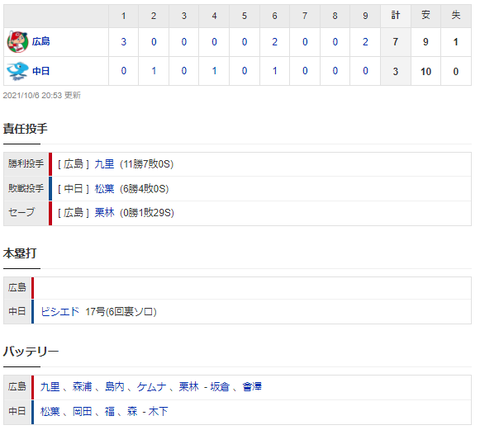 【試合結果】 10/6 中日 3-7 広島  松葉6回5失点 打線ビシエドに久々の一発も及ばず