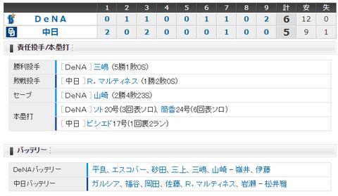 【試合結果】 8/14 中日 5-6 DeNA リリーフ崩壊止まらず9回逆転負けで3連敗