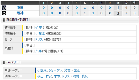 【試合結果】 10/5 中日 1-2 阪神 小笠原7回2失点も打線振るわず3連敗