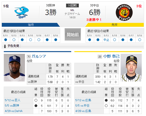 【実況・雑談】 5/19 中日 vs 阪神(ナゴヤドーム)14:00開始