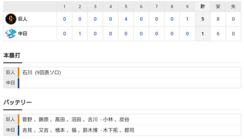 【試合結果】 3/24 練習試合 中日1-5巨人 吉見4回まで好投も5回に崩れ4失点 ..連勝ならず