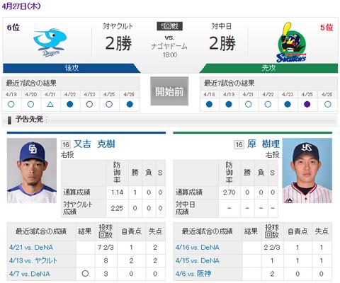 【実況・雑談用】 4/27 中日 vs ヤクルト(ナゴヤドーム)18:00開始