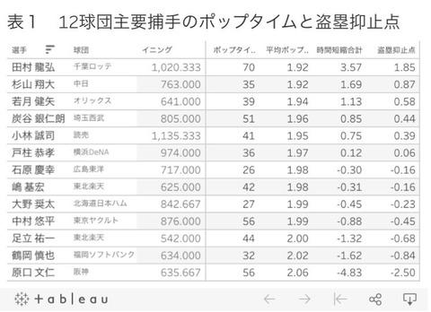 【中日】秋季キャンプ終了 伊東コーチが捕手陣にコメント
