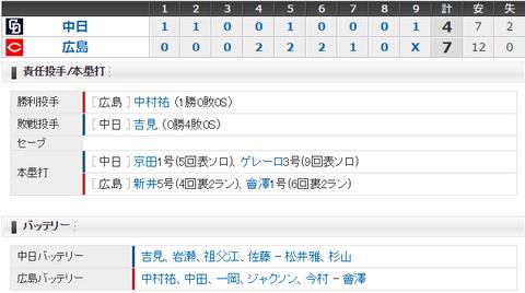【試合結果】 5/3 中日 4-7 広島 ゲレーロエラーから逆転負け・・吉見も踏ん張れず3連敗