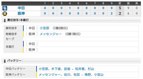 【試合結果】3/9 オープン戦 中日 5-2 阪神 小笠原7回2安打無失点!