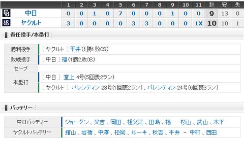 【試合結果】 8/25 中日 9 - 10 ヤクルト  5点差逆転され、9回追いつくも・・暴投でサヨナラ負け