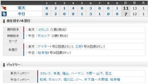 【試合結果】 3/4 オープン戦 中日 楽天 松井佑3ランHRも投手陣安定せず11失点・・連敗