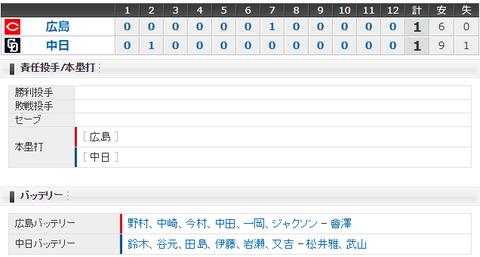 【試合結果】 8/8 中日 1-1 広島 鈴木7回1失点、リリーフ陣も踏ん張り12回ドロー