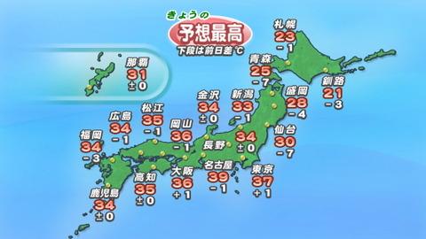 【悲報】本日の最高気温 名古屋39℃ 東京37℃ 大阪36℃