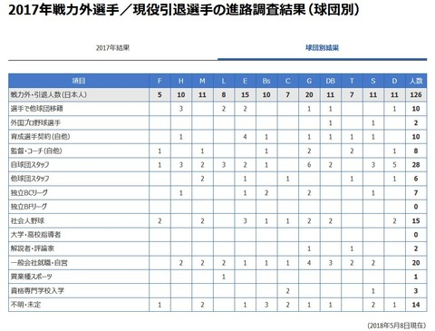 戦力外・引退選手の球団別進路調査結果wwwwww