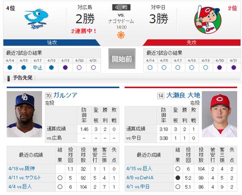 【実況・雑談】 4/22 中日 vs 広島(ナゴヤドーム)14:00開始