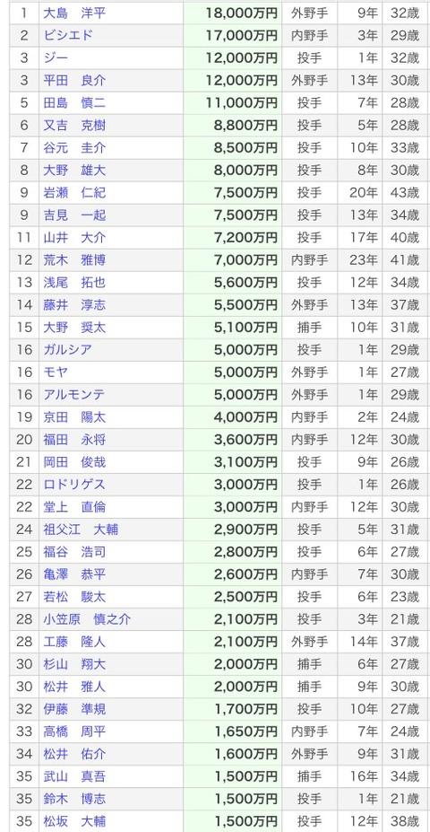 中日吉見一起(34) 5勝7敗 125.2回 防3.87