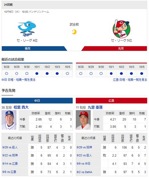 【ドラゴンズ実況】 10/6 中日 vs 広島(バンテリンドーム)18:00開始