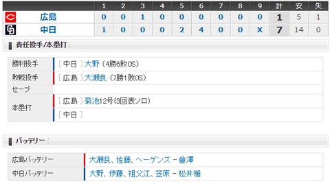 【試合結果】 8/9 中日 7-1 広島 京田5安打3打点、大野4勝目!