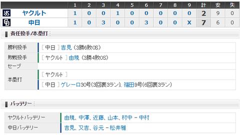 【試合結果】 8/13 中日 7-2 ヤクルト 吉見好投3勝目!ゲレーロ福田HRで快勝!!