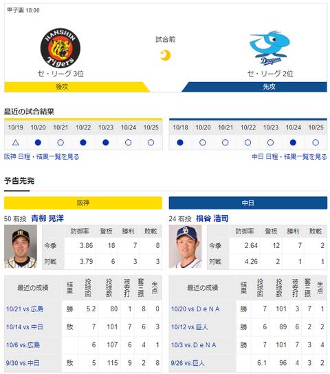 【実況・雑談】 10/27 中日vs阪神(甲子園)18:00開始