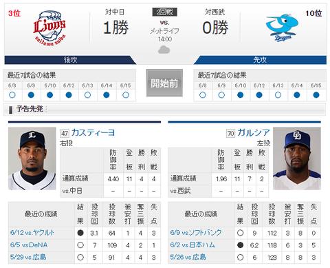 【実況・雑談】 6/16 中日 vs 西武(メットライフ)14:00開始