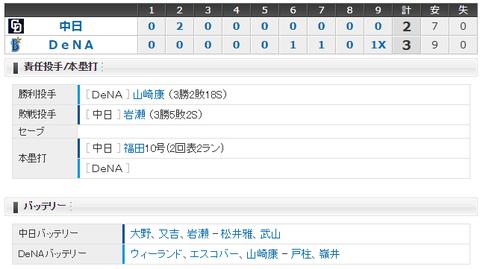 【試合結果】 8/16 中日 2-3 DeNA サヨナラ負け・・9回無死満塁のチャンス活かせず