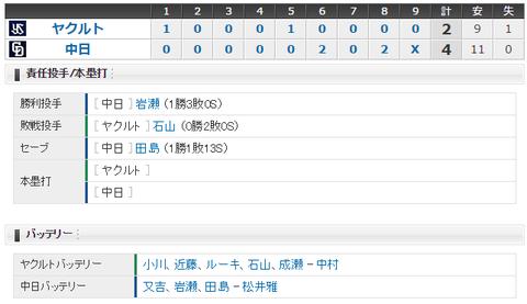 【試合結果】 5/27 中日 4 - 2 ヤクルト 藤井連日の勝ち越し打!連勝で5位浮上!!
