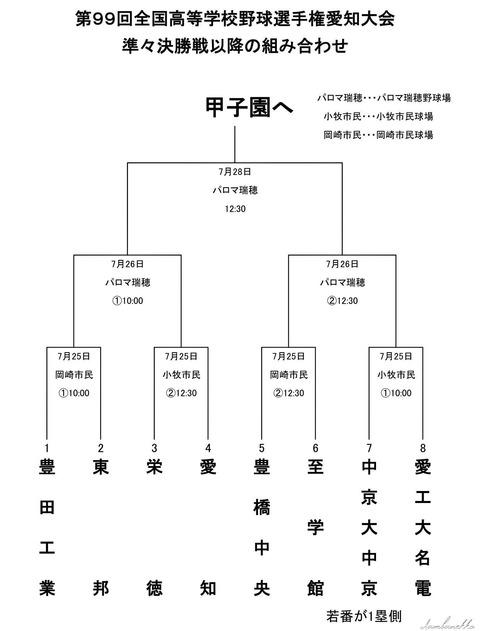 愛工大名電vs中京大中京という字面wwwwww