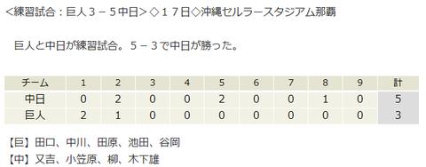 【試合結果】 2/17 中日 5-3 巨人 練習試合 小笠原柳無失点 周平、福田マルチHで快勝!