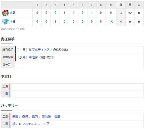 【試合結果】 10/5 中日 4-3 広島 9回岡林が繋ぎ周平が押し出し四球で今シーズン初のサヨナラ勝ち!