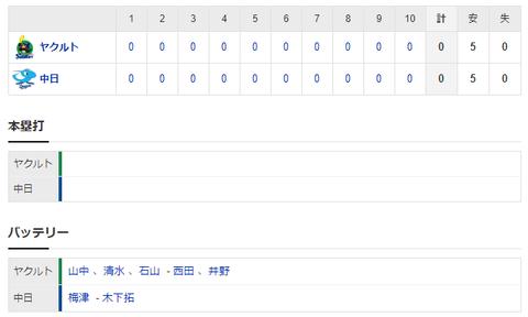 【試合結果】 8/2 中日 0-0 ヤクルト 梅津10回無失点完投も打線援護なし・・ドロー