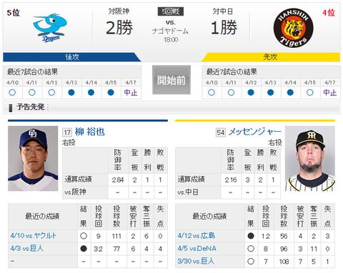 【実況・雑談】 4/18 中日 vs 阪神(ナゴヤドーム)18:00開始