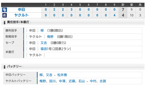 【試合結果】3/6 オープン戦 中日 7-4 ヤクルト 柳5回無失点、福田HRでOP戦初勝利