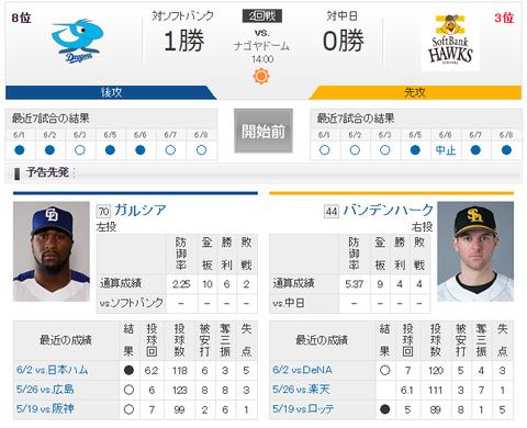 【実況・雑談】 6/9 中日 vs ソフトバンク(ナゴヤドーム)14:00開始