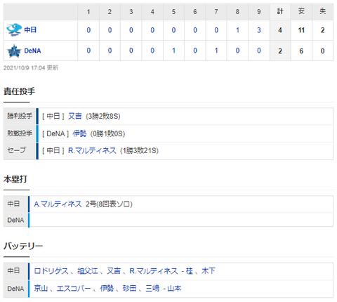 【試合結果】 10/9 中日 4-2 DeNA 連敗ストップ 9回集中打で逆転勝ち!