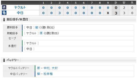 【試合結果】 4/10 中日 3-0 ヤクルト 柳、被安打2プロ初完封!今季初の連勝!!