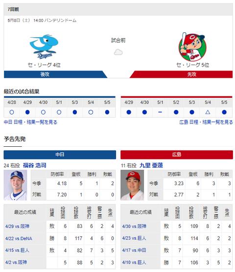 【実況・雑談】 5/8 中日vs広島(バンテリンドーム)14:00~ 先発 福谷-九里