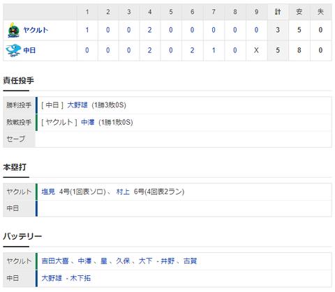 【試合結果】 7/31 中日 5-3 ヤクルト 大野完投で今季初勝利!