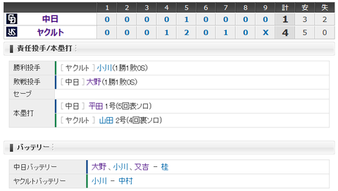 【試合結果】 4/1 中日 1-4ヤクルト 大野7回4失点、エース対決を落とす
