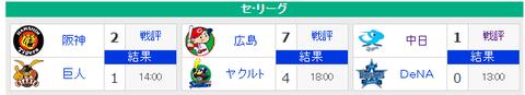 【4/23順位スレ】 広---巨阪---//--横---ヤ中