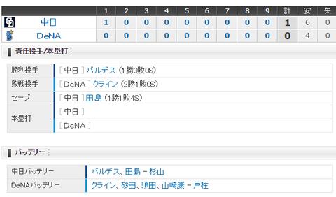 【試合結果】 4/23 中日 1-0 DeNA バルデス8回無失点今季先発初勝利!!