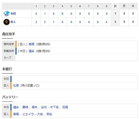 【試合結果】 4/15 中日1-5巨人 福谷4回5失点 打線は今日も打てず3連敗