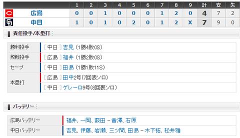 【試合結果】 5/21 中日 7 - 4 広島  今シーズン初4連勝!!吉見初勝利!